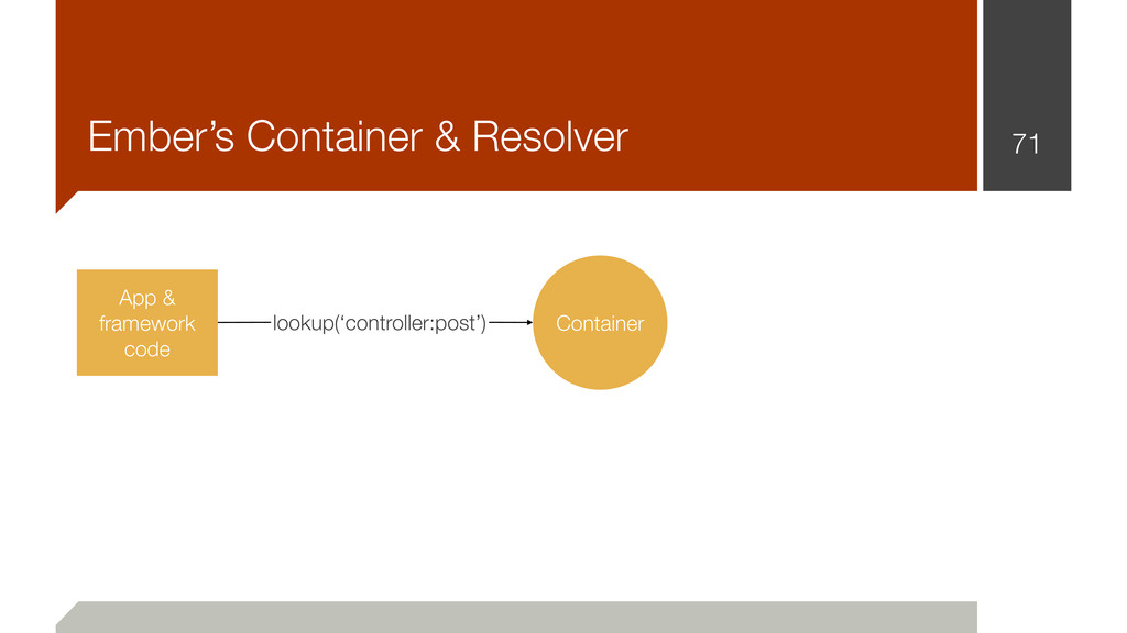 Ember's Container & Resolver 71 Container App &...