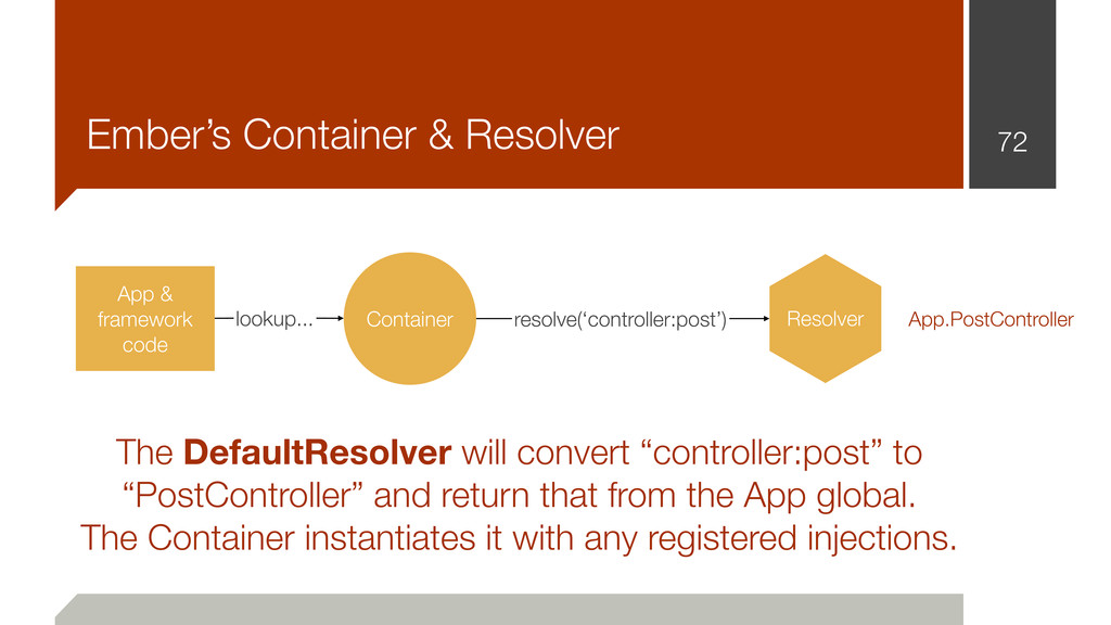 Ember's Container & Resolver 72 Container App &...