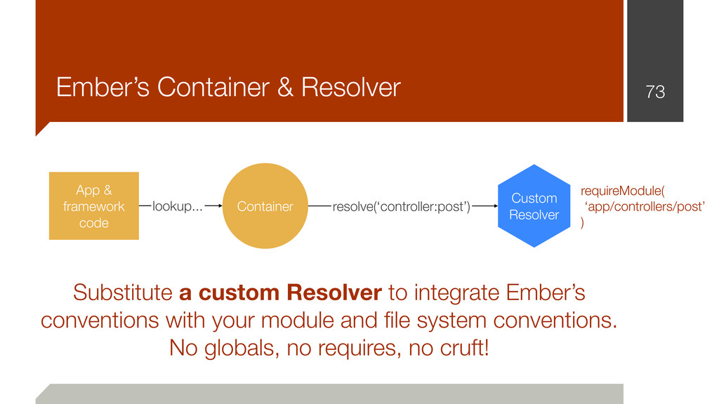 Ember's Container & Resolver 73 Container App &...