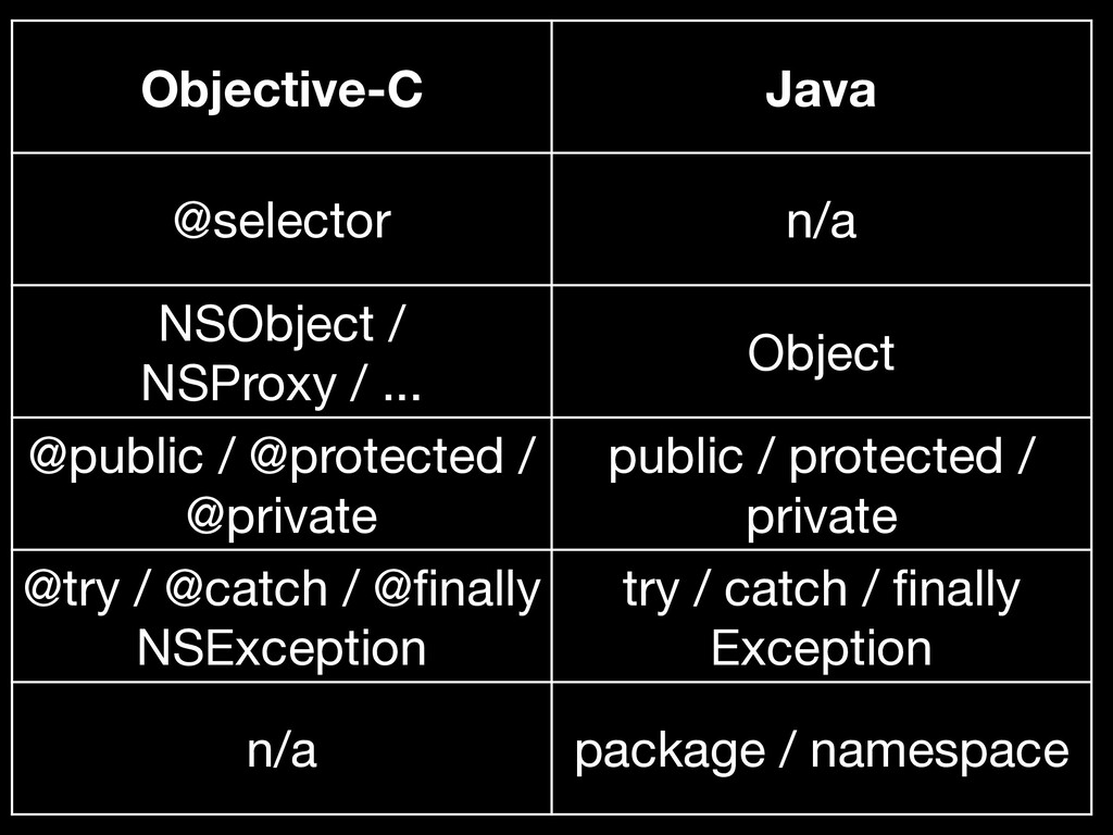 Objective-C Java @selector n/a NSObject / NSPro...