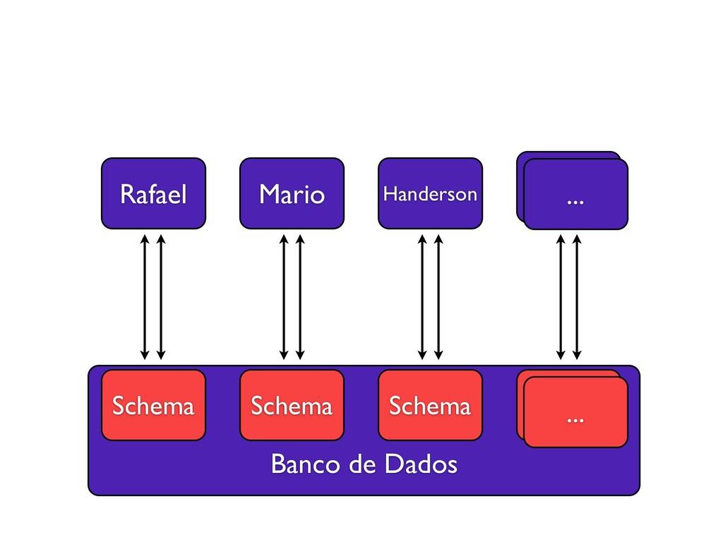 Banco de Dados Rafael Mario Handerson ... Schem...
