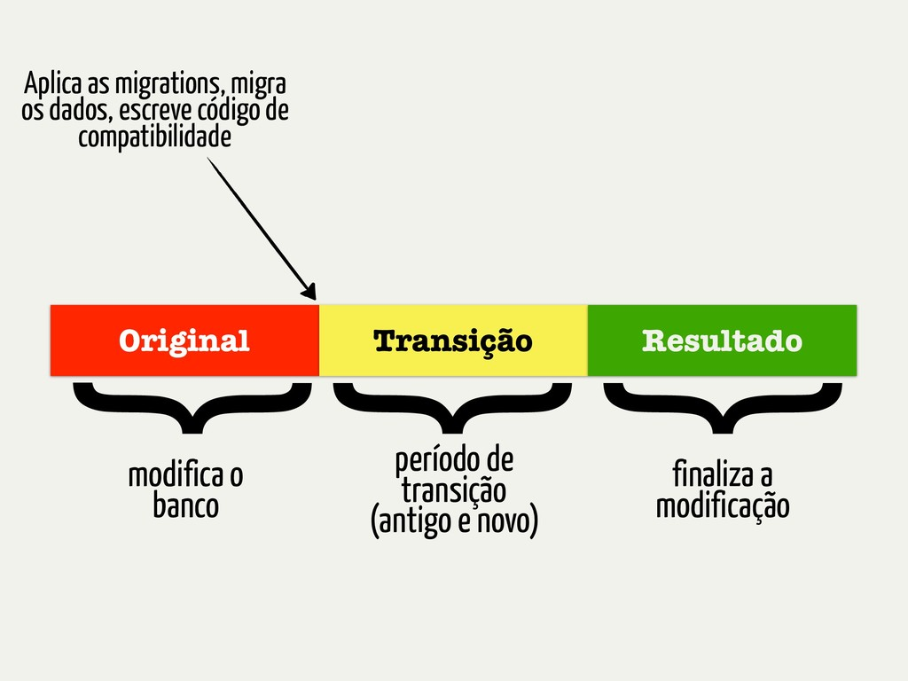 Original Transição Resultado modifica o banco p...
