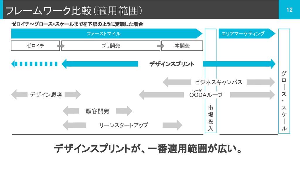 フレームワーク比較(適用範囲) 12 ファーストマイル エリアマーケティング 市 場 投 入 ...