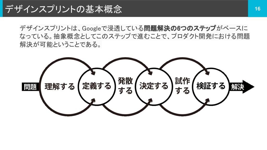 デザインスプリントの基本概念 16 デザインスプリントは、Googleで浸透している問題解決の...