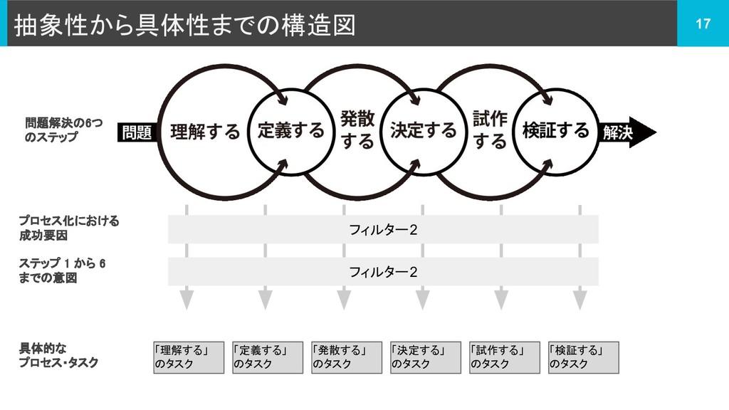 抽象性から具体性までの構造図 17 プロセス化における 成功要因 問題解決の6つ のステップ ...