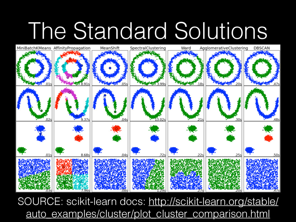 The Standard Solutions SOURCE: scikit-learn doc...