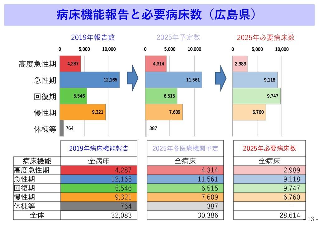 病床機能報告と必要病床数(広島県) 2019年病床機能報告 2025年各医療機関予定 2025...