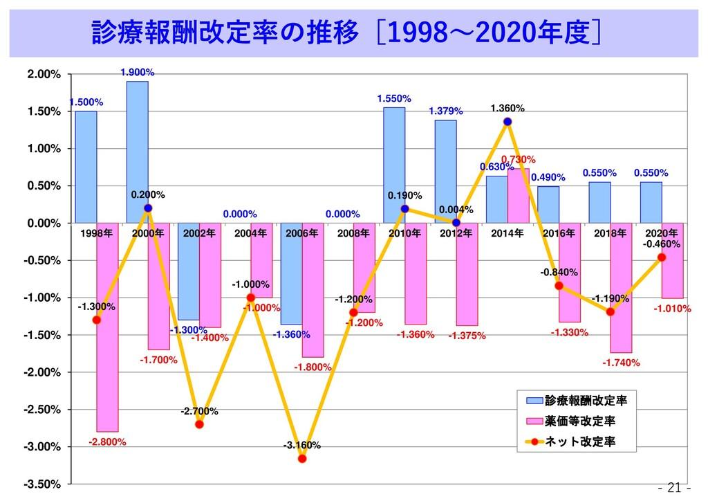 診療報酬改定率の推移[1998~2020年度] 1.500% 1.900% -1.300% 0...