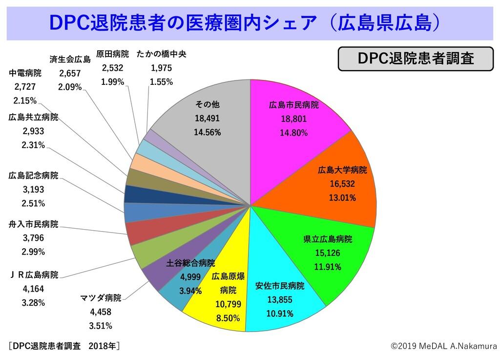 DPC退院患者の医療圏内シェア(広島県広島) 広島市民病院 18,801 14.80% 広島大...