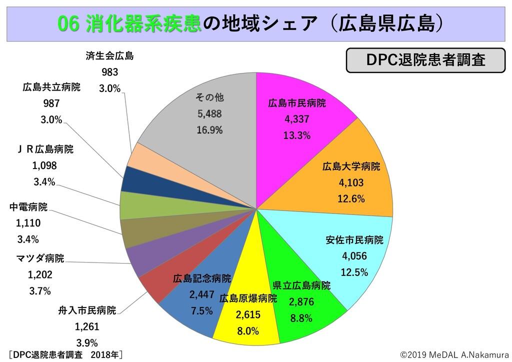 06 消化器系疾患の地域シェア(広島県広島) 広島市民病院 4,337 13.3% 広島大学病...