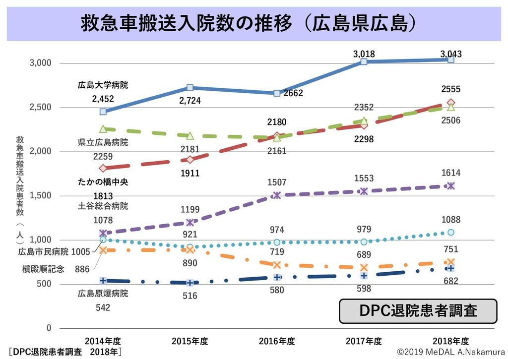 救急車搬送入院数の推移(広島県広島) 広島大学病院 2,452 2,724 2662 3,01...