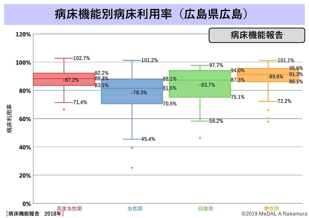 病床機能別病床利用率(広島県広島) [病床機能報告 2018年] ©2019 MeDAL A....