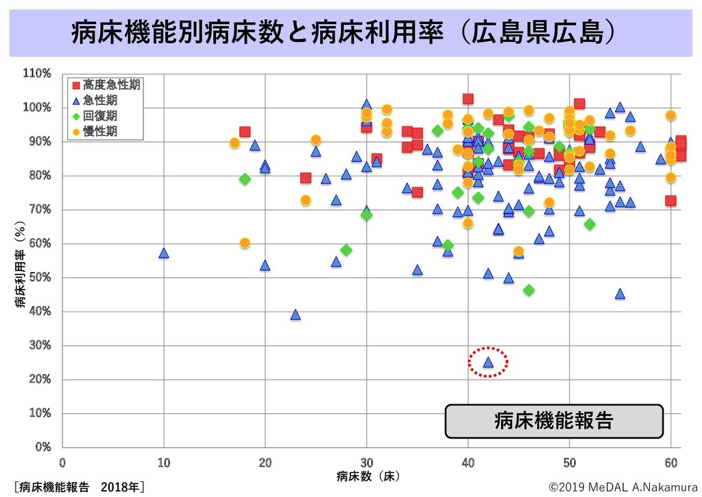 病床機能別病床数と病床利用率(広島県広島) 0% 10% 20% 30% 40% 50% 60...