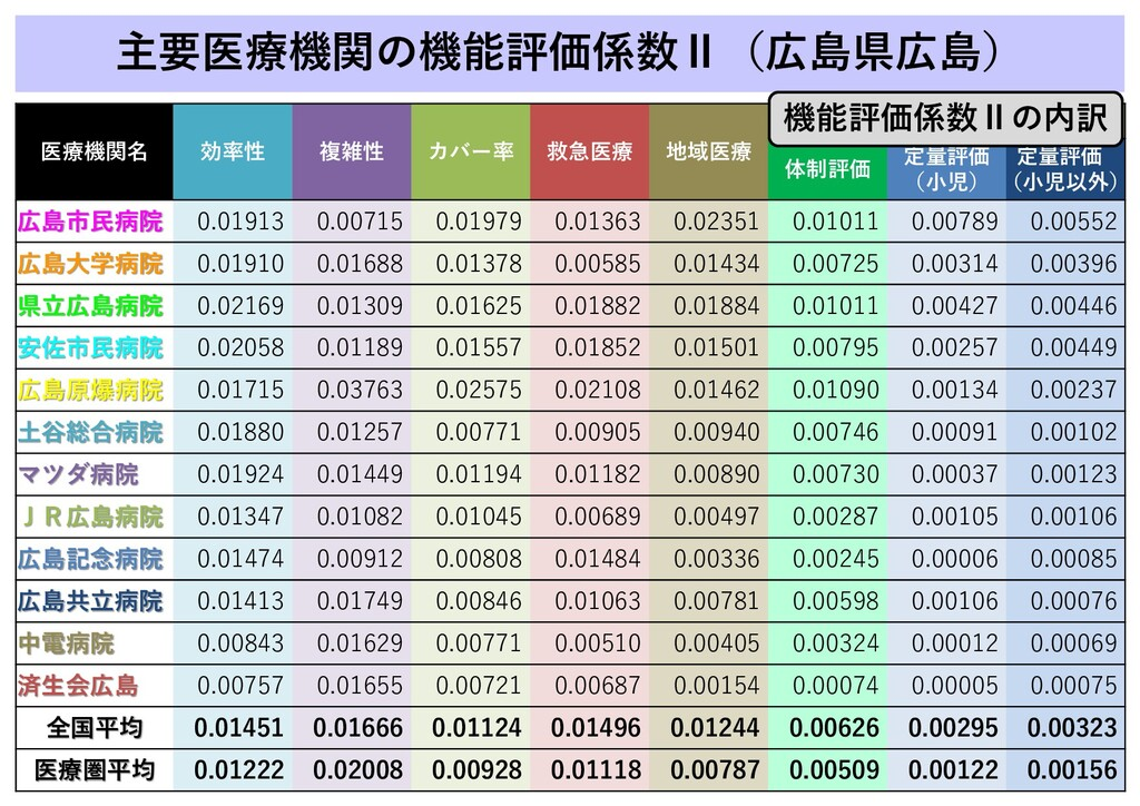 主要医療機関の機能評価係数Ⅱ(広島県広島) 医療機関名 効率性 複雑性 カバー率 救急医療 地...