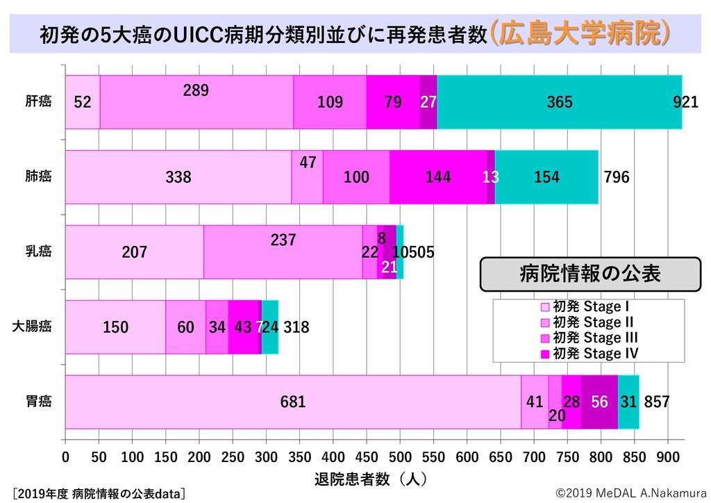 初発の5大癌のUICC病期分類別並びに再発患者数(広島大学病院) [2019年度 病院情報の公...