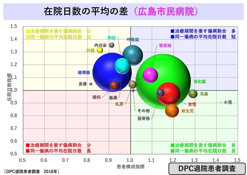 在院日数の平均の差(広島市民病院) ■治療期間を要す傷病割合 少 ■同一傷病の平均在院日数 短...