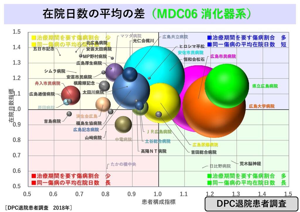 在院日数の平均の差(MDC06 消化器系) ■治療期間を要す傷病割合 少 ■同一傷病の平均在院...