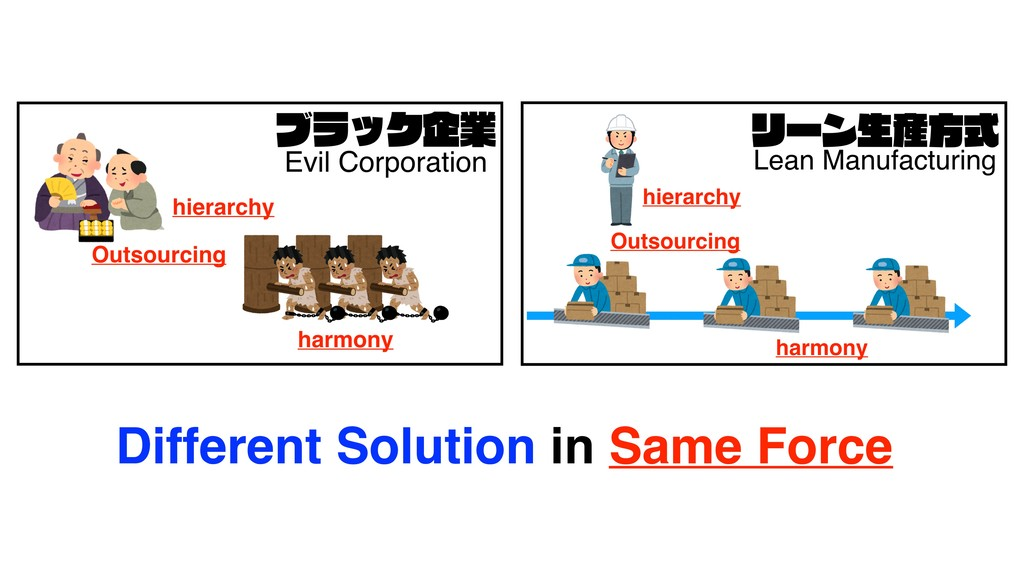 Different Solution in Same Force