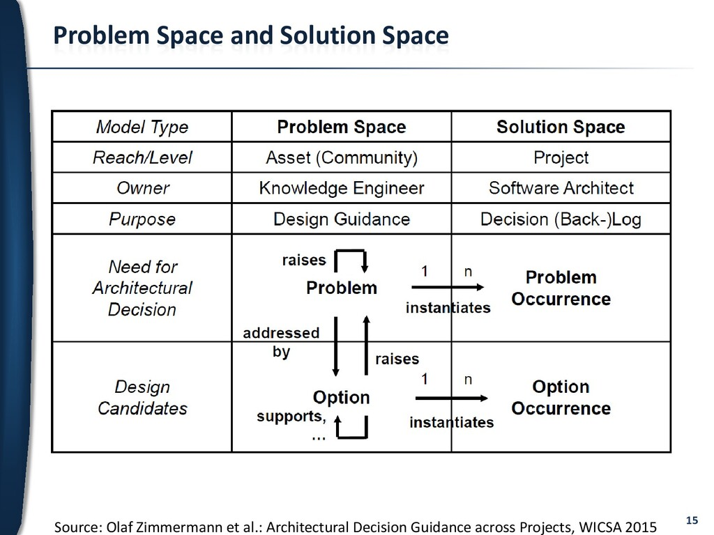 15 Problem Space and Solution Space Source: Ola...