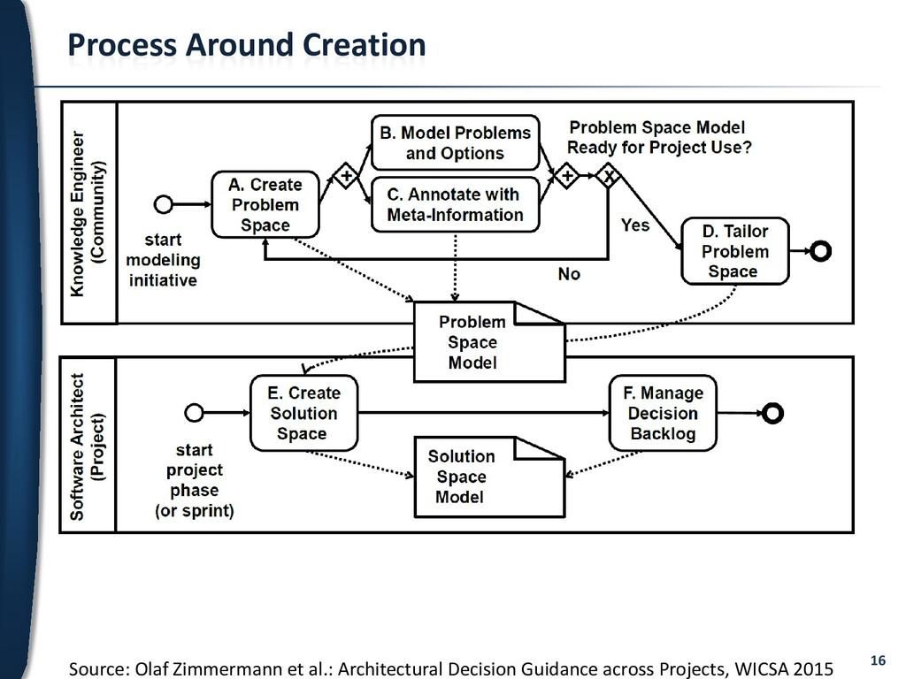 16 Process Around Creation Source: Olaf Zimmerm...