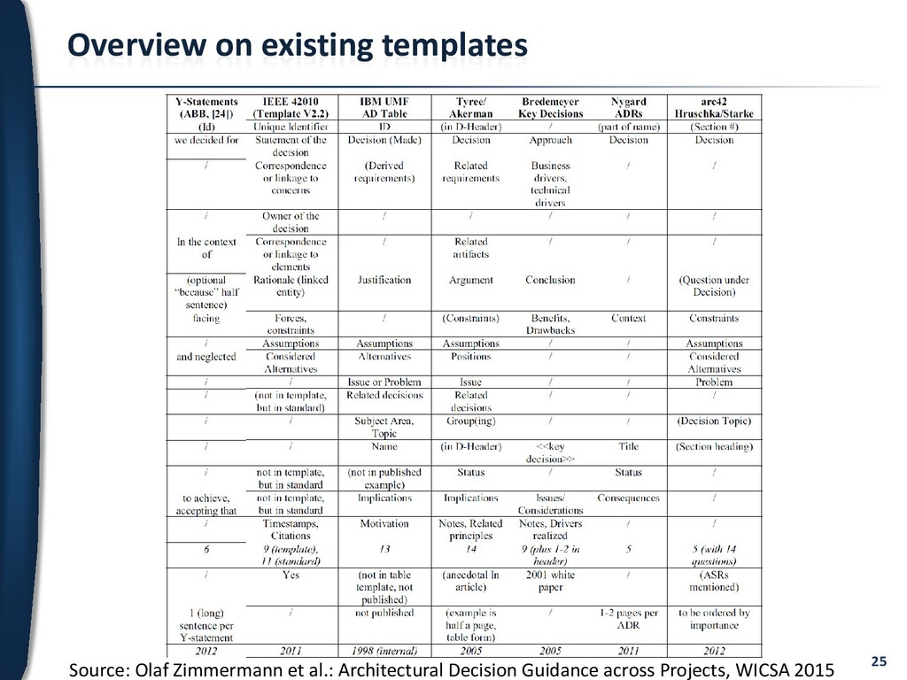 25 Overview on existing templates Source: Olaf ...