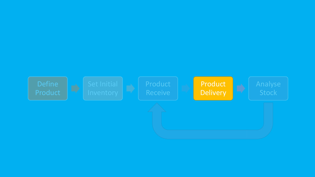 Define Product Set Initial Inventory Product Re...