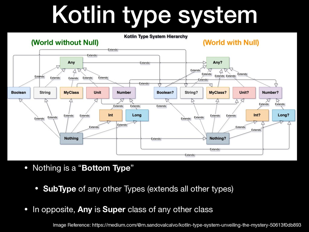 """Kotlin type system • Nothing is a """"Bottom Type""""..."""