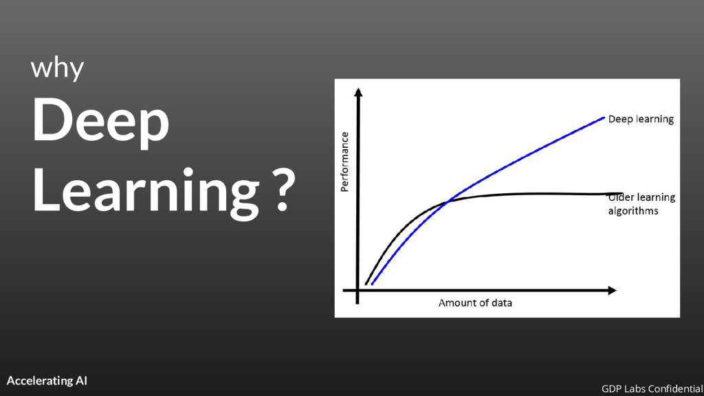 why Deep Learning ? Accelerating AI GDP Labs Co...