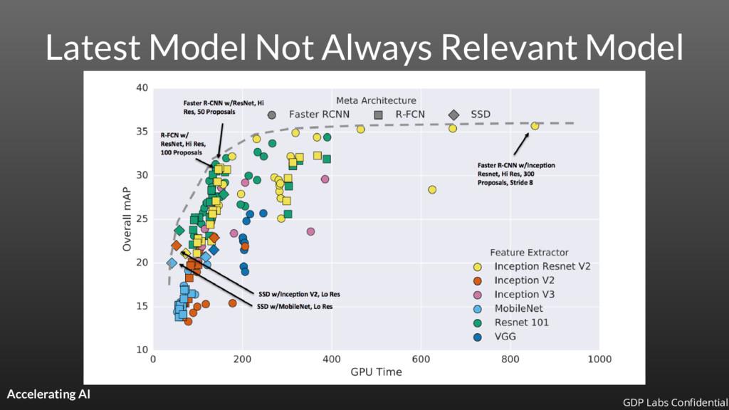 Latest Model Not Always Relevant Model Accelera...