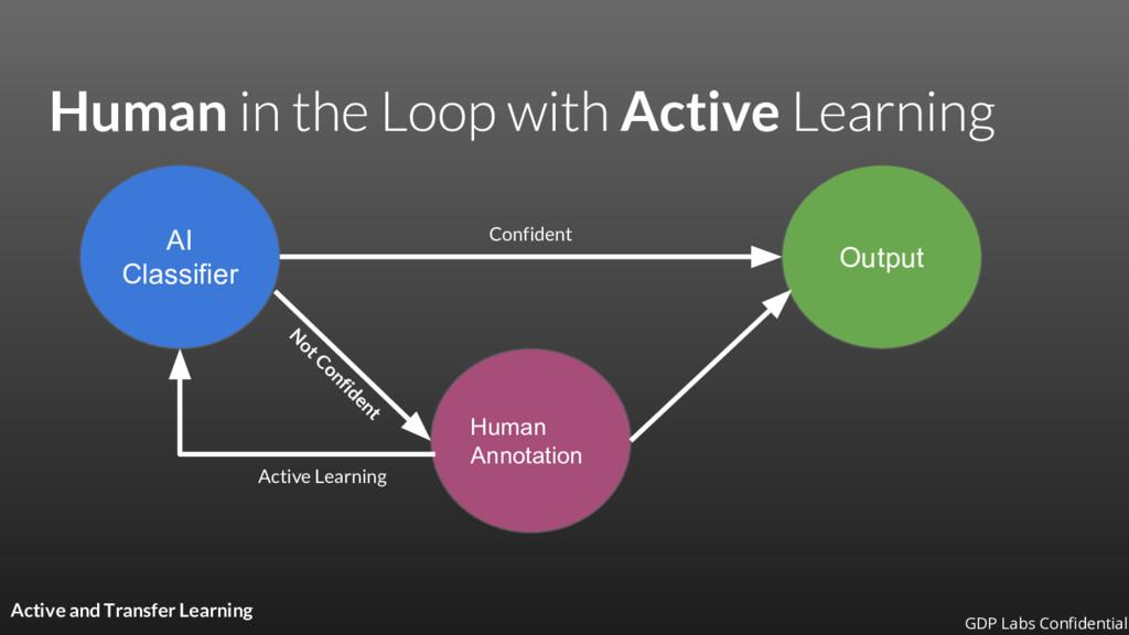 Human Active AI Classifier Output Human Annotat...