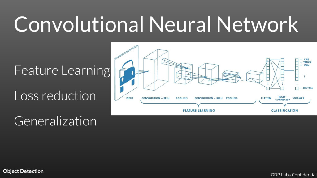 Convolutional Neural Network Object Detection G...