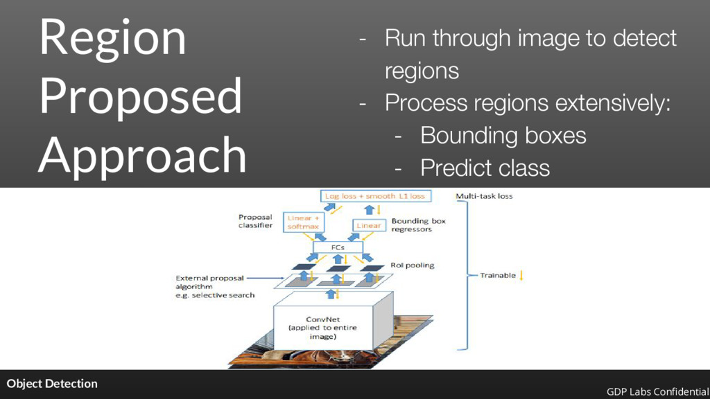 Region Proposed Approach Object Detection - Run...