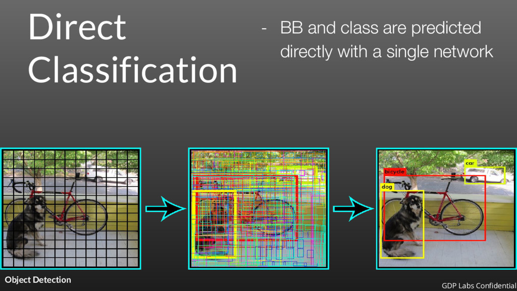 Direct Classification Object Detection - BB and...