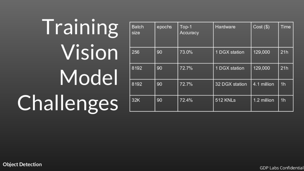 Training Vision Model Challenges Object Detecti...