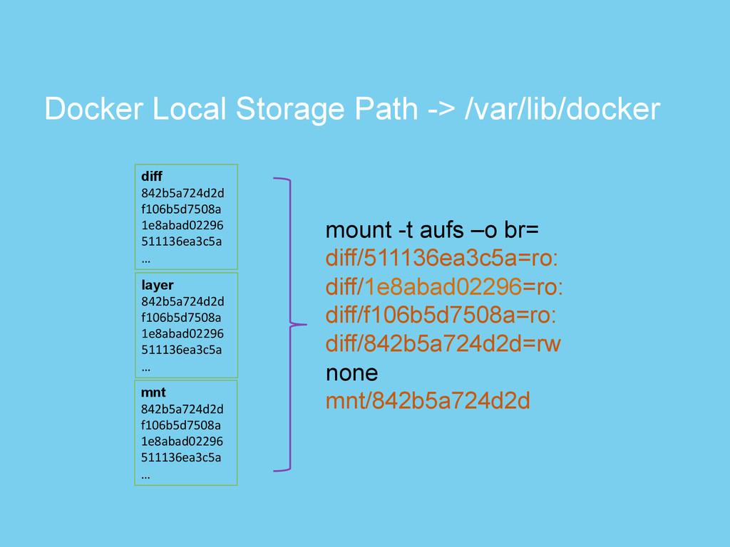 Docker Local Storage Path -> /var/lib/docker di...