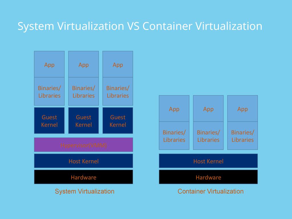System Virtualization VS Container Virtualizati...