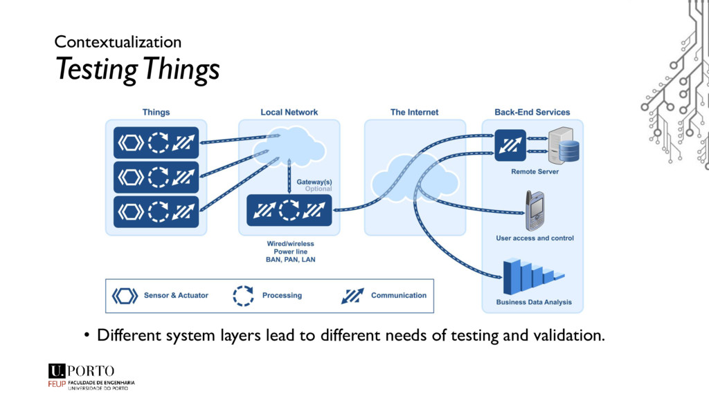Contextualization Testing Things • Different sy...