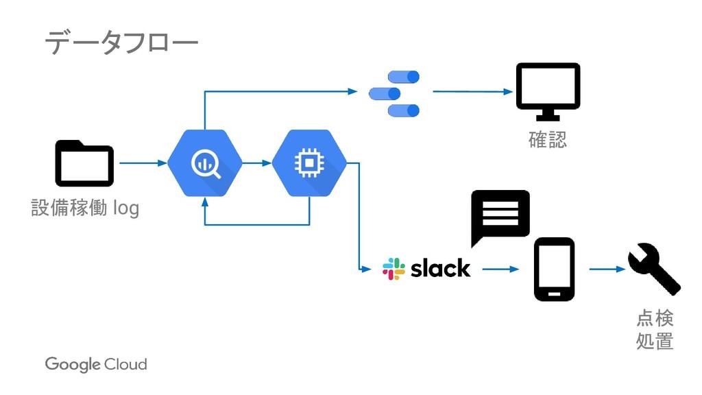 データフロー 設備稼働 log 確認 点検 処置