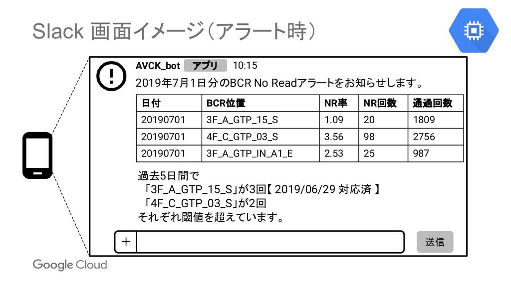 Slack 画面イメージ(アラート時) 日付 BCR位置 NR率 NR回数 通過回数 2019...