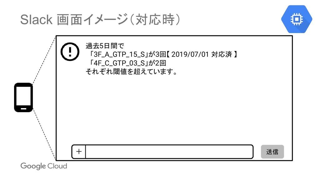 Slack 画面イメージ(対応時) 送信 + 過去5日間で  「3F_A_GTP_15_S」が...