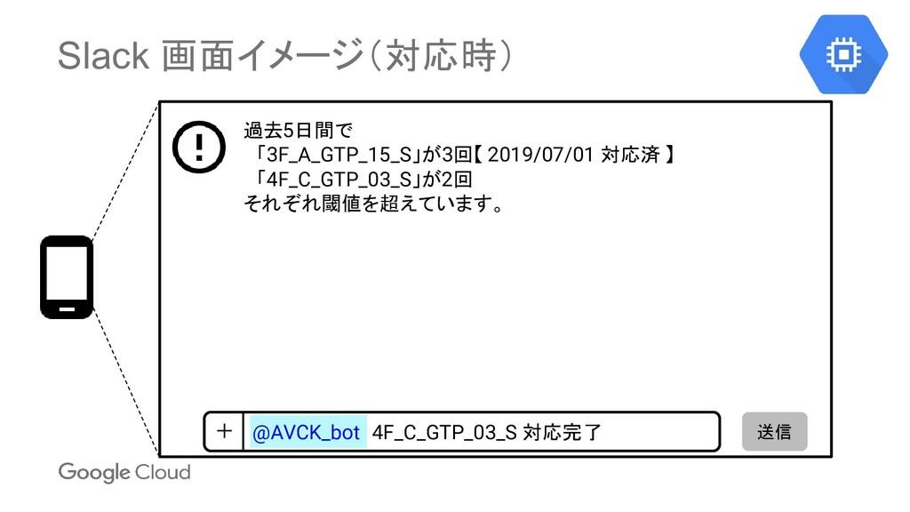 Slack 画面イメージ(対応時) 送信 + 4F_C_GTP_03_S 対応完了 @AVCK...