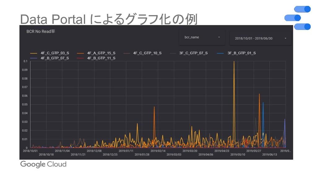 Data Portal によるグラフ化の例