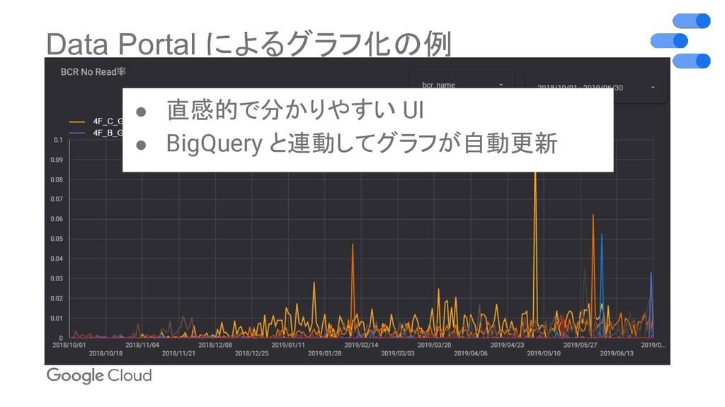 Data Portal によるグラフ化の例 ● 直感的で分かりやすい UI ● BigQuer...