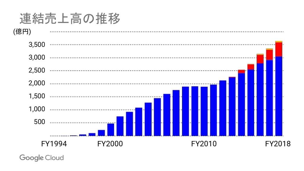 連結売上高の推移 FY2018 FY2010 FY2000 FY1994 (億円) 3,500...