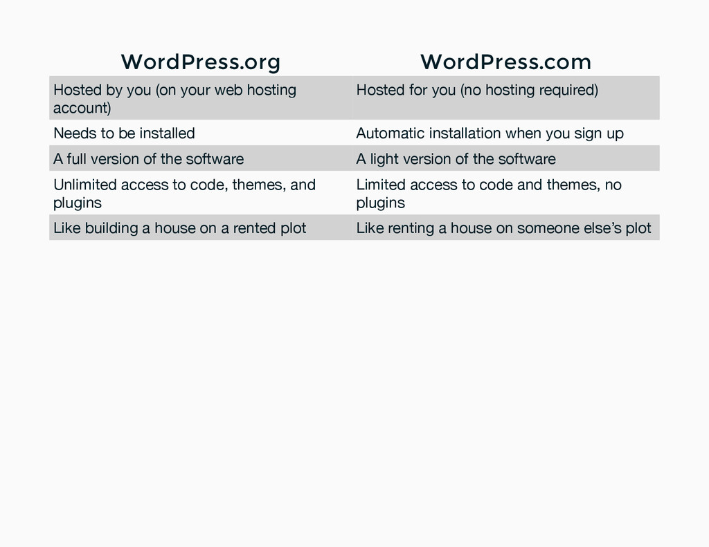 WordPress.org WordPress.com Hosted by you (on y...