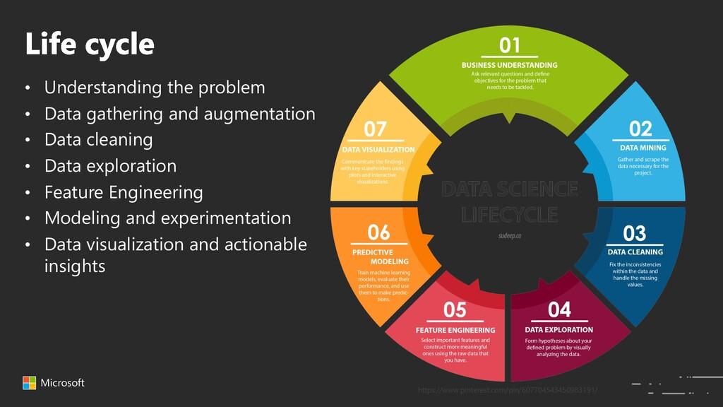 Microsoft • Understanding the problem • Data ga...