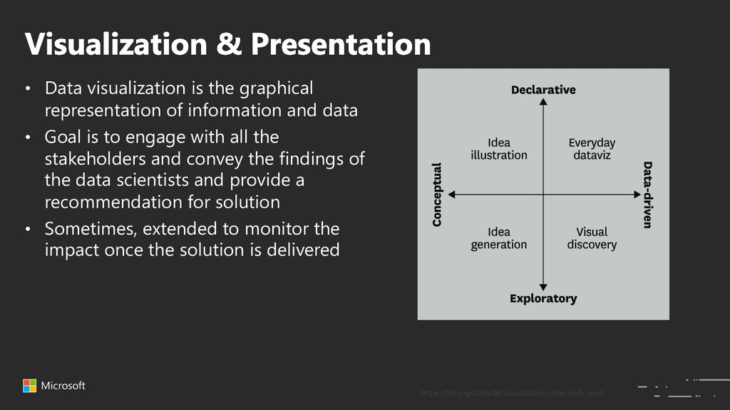 Microsoft • Data visualization is the graphical...