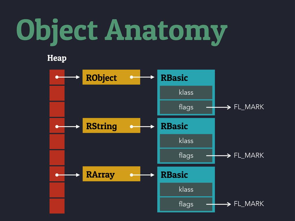Heap RObject RString RArray RBasic klass flags ...