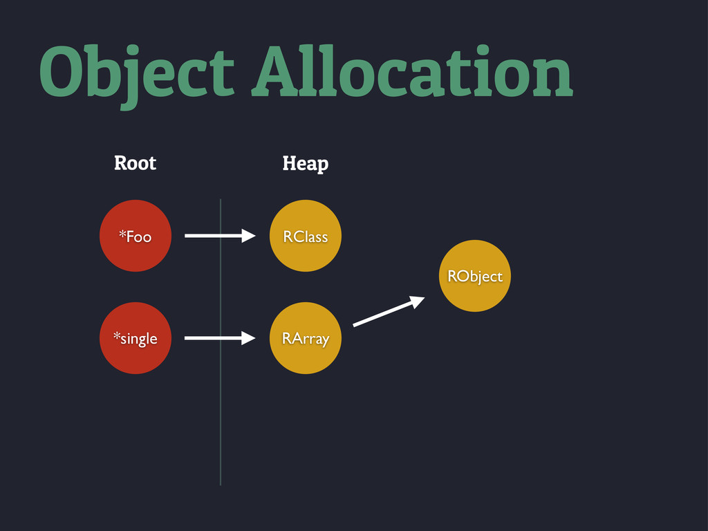 Root Heap *Foo *single RClass RArray RObject Ob...