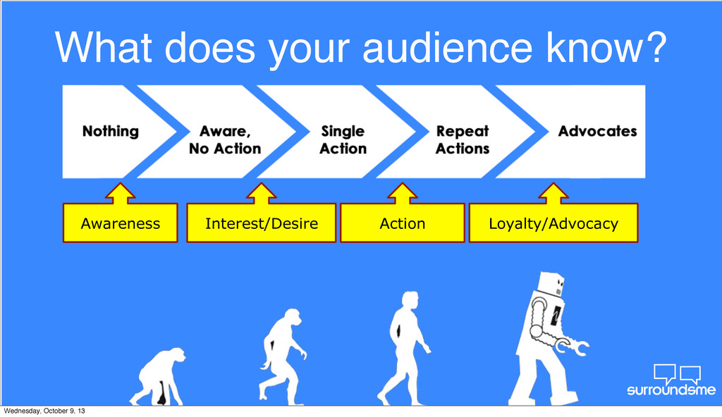 What does your audience know? Awareness Interes...